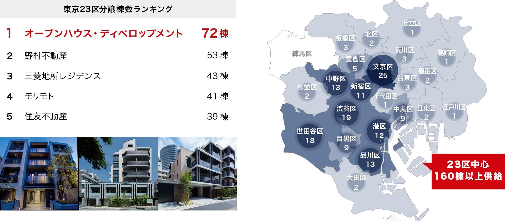 東京23区分譲棟数ランキング/23区中心 130棟以上供給